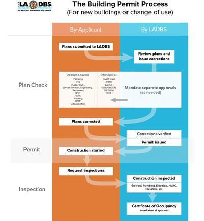 The Building Permit Process