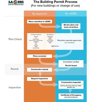 Flowchart of LADBS Permit Process, leading from plan check, through permit and inspections