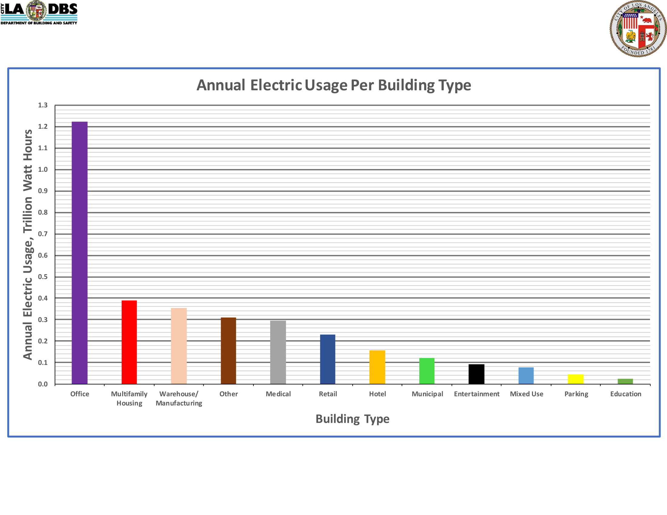 Annual Electric Usage Per Building Type