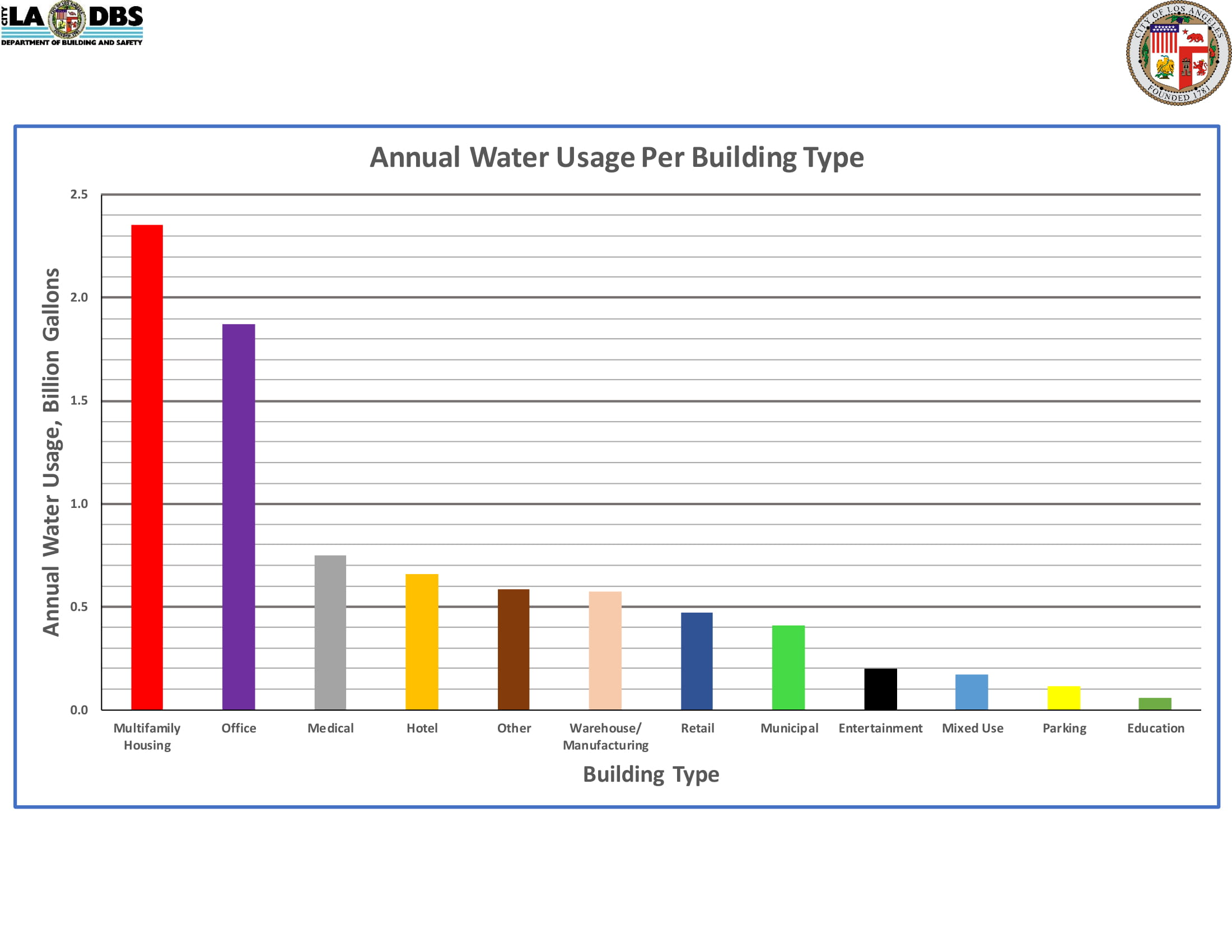 Annual Water Usage Per Building Type (Bar)