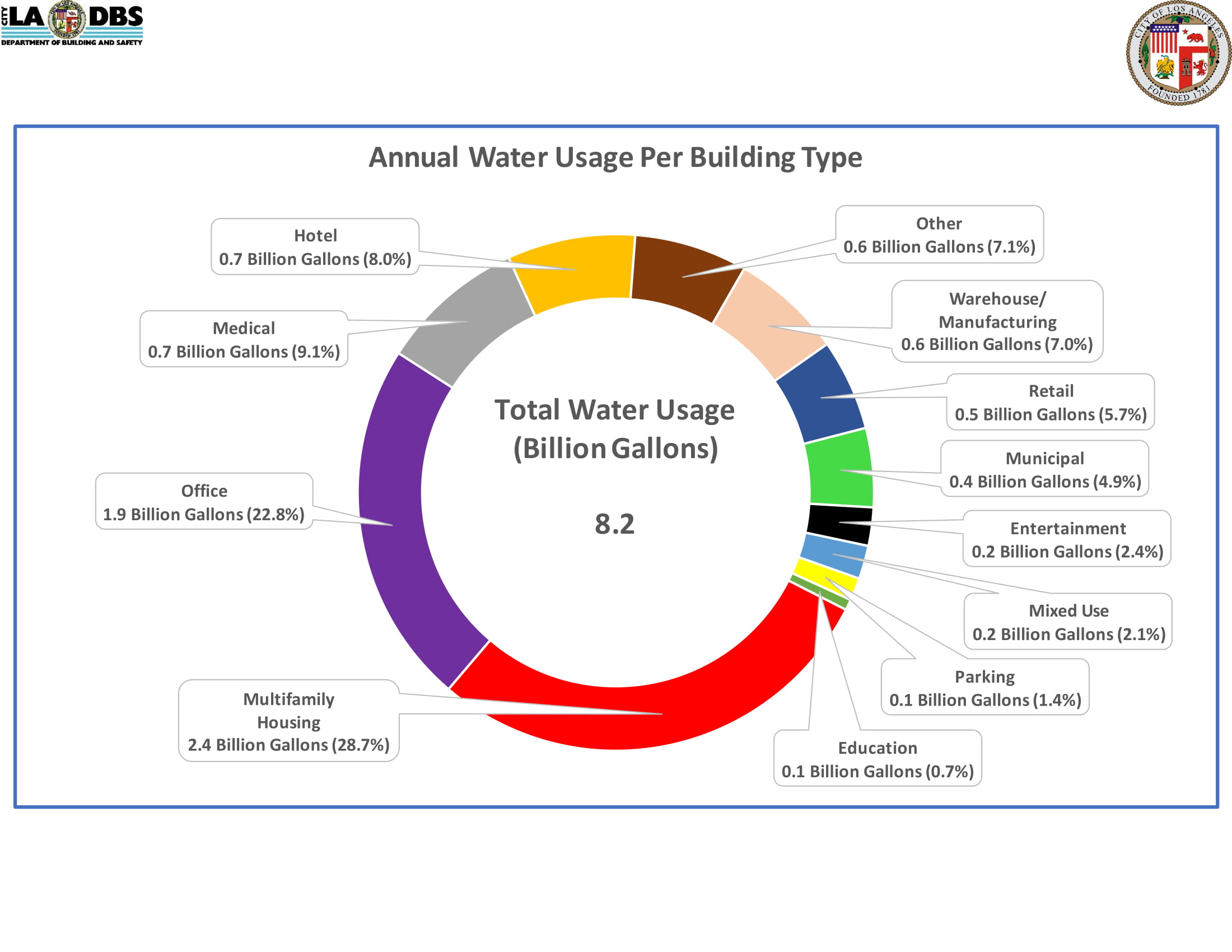 Annual Water Usage Per Building Type (Ring)