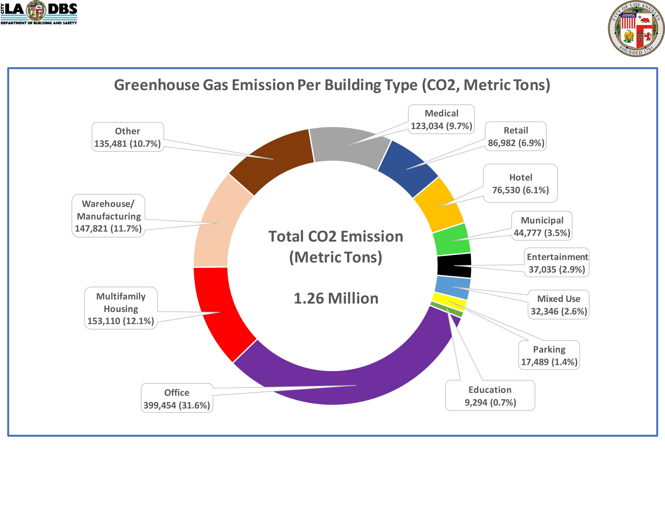 Greenhouse Gas Emission Per Building Type (CO2 Metric Tons)