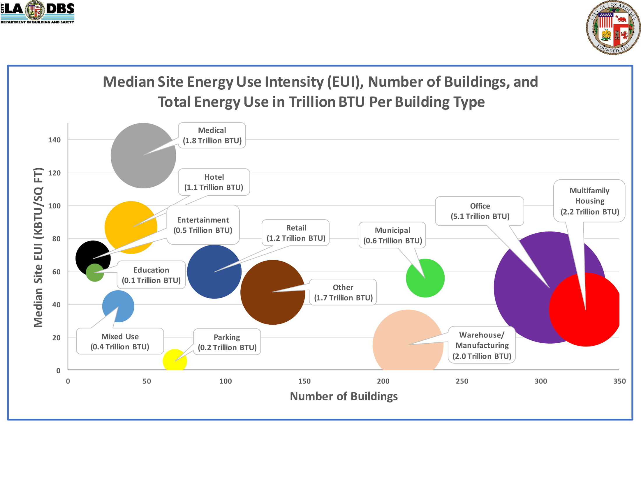 Median Site Energy Use Intensity (EUI) Number of Buildings and Total Energy Use in Trillion BTU Per Building Type
