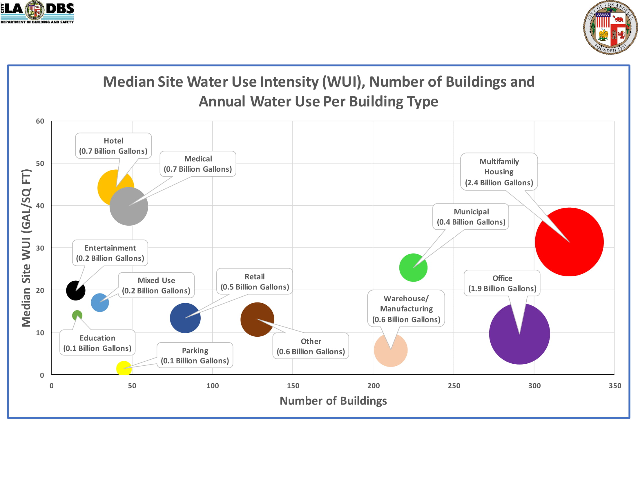 Median Site Water Use Intensity (WUI) Number of Buildings and Annual Water Use Per Building Type