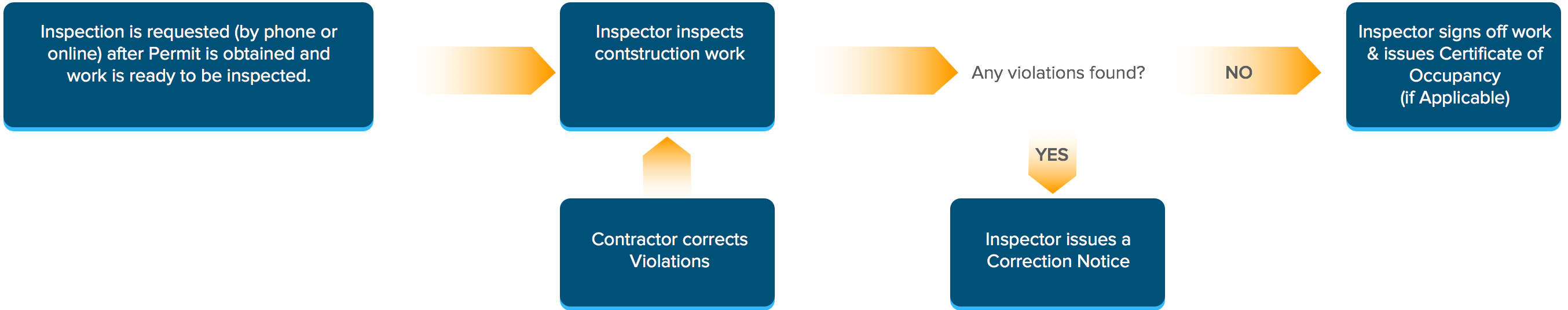 Flowchart For The Inspection Process