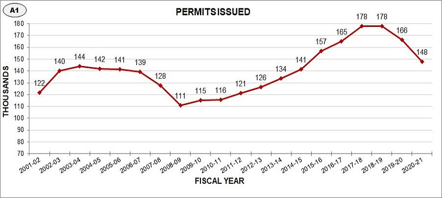 Number of permits issued has steadily increased over the last 5 years, with a 10% increase last year.