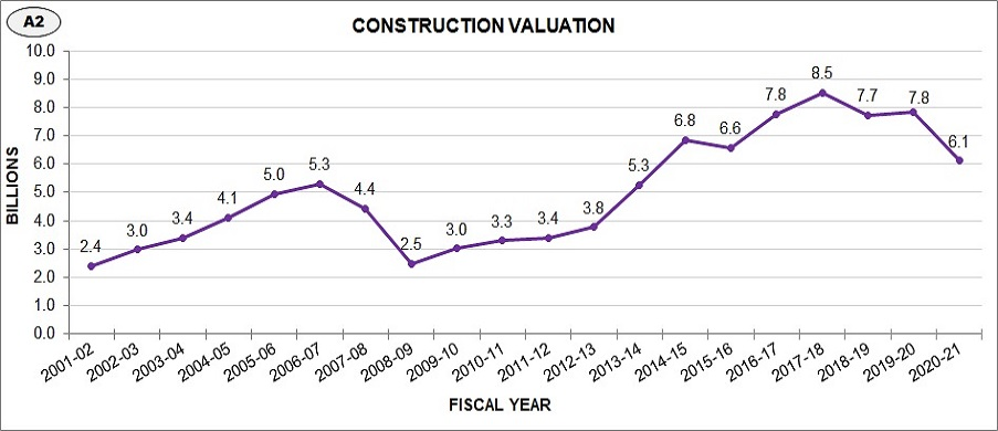 Construction valuation has generally increased over the past 20 years.