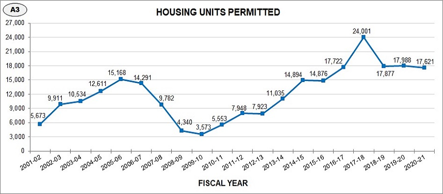 Housing units permitted has steadily increased over the past 20 years, staying steady from last year.
