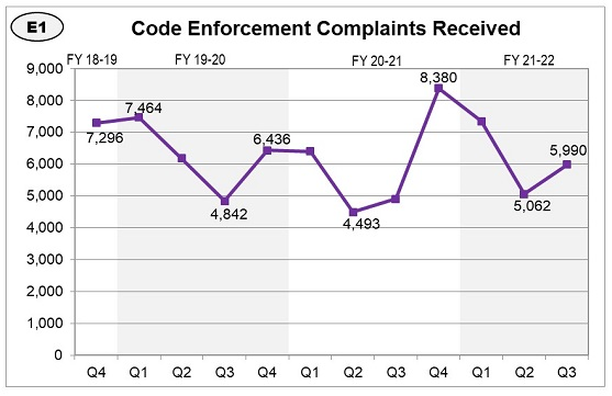 The number of code enforcement complaints filed has steadily increased over the past 3 years, while experiencing dips in every second quarter.