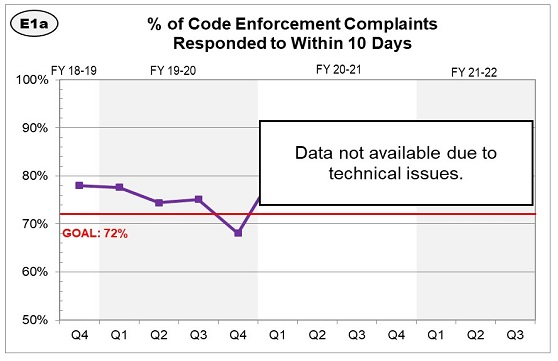 The percentage of code enforcement complaints responded to within 10 days has increased, and is above our goal of 60%, at 67%.