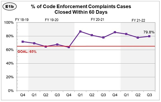The percentage of code enforcement cases and complaints closed within 60 days has increased, but is still under our goal of 80%, at 57%.