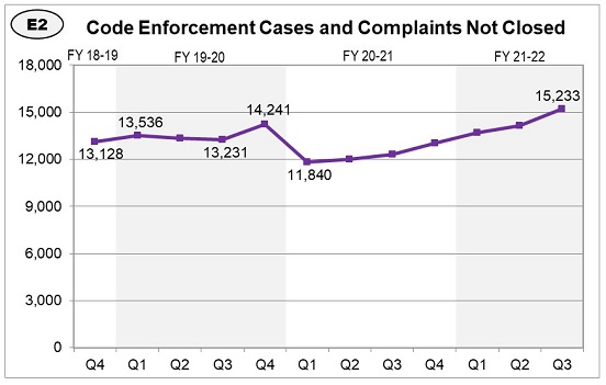 The number of code enforcement cases not closed has increased over the past 3 years, although it has decreased over the last year.